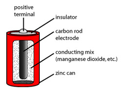 Explain dry cell with the help of diagram 9040787 meritnation form of a cylindrical pot with a carbon cathode in the form of a central rod the electrolyte is ammonium chloride in the form of a paste next to the ccuart Gallery