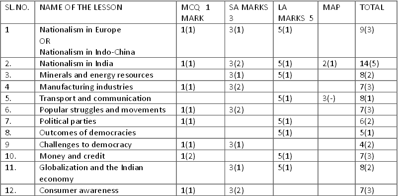 Can anyone help me to get the blueprint of sst of kv chennai region the sa2 exam is of 90 marks and duration is 3 hours the marking scheme is as follows malvernweather Choice Image