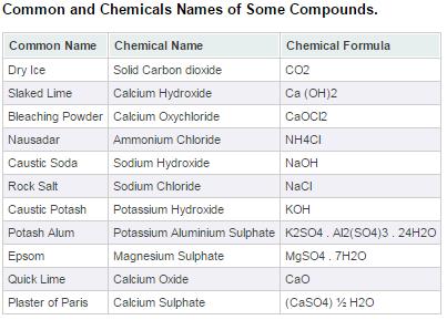 Formulas pdf chemistry list