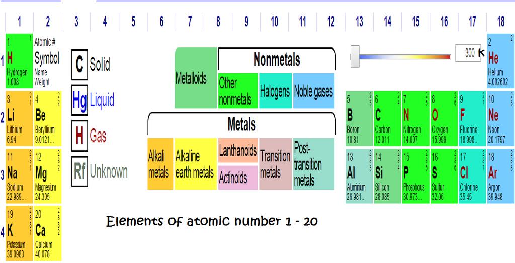 Periodic table of first 20 elements 4316049 meritnation dear friend urtaz Gallery