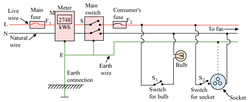 Q Draw A Schematic Labelled Diagram Of A Domestic Wiring