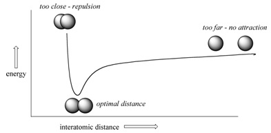 Explain the formation of hydrogen molecule on the    basis    of
