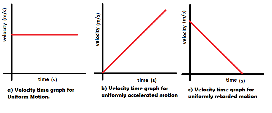 Distance-Time and Velocity-Time Graphs | GCSE Physics | Doodle ...