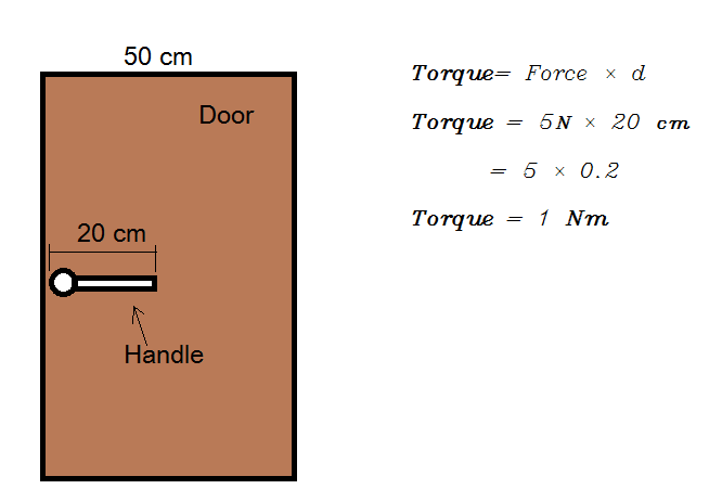 Classroom door is of width 50 cm.Handle of door is 20 cm from edge and Force 5Nis applied on handle.Find the torque?I posted this question earlier but the ...  sc 1 st  Meritnation & Classroom door is of width 50 cm Handle of door is 20 cm from edge ...