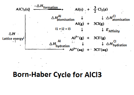 Born Haber Cycle For Alcl3 I Dont Want In Terms Of Value I Want In