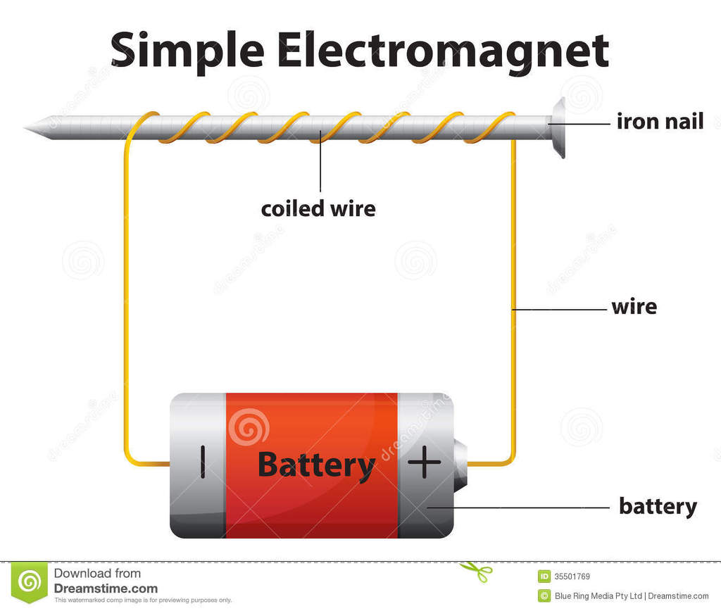 draw a well labelled diagram of electromagnet 9641503 rh meritnation com diagram of electromagnetic radiation diagram of electromagnetic radiation
