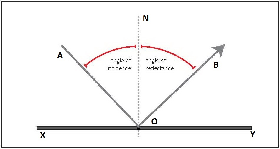 1 what are the values of angle of incidence and angle of reflection