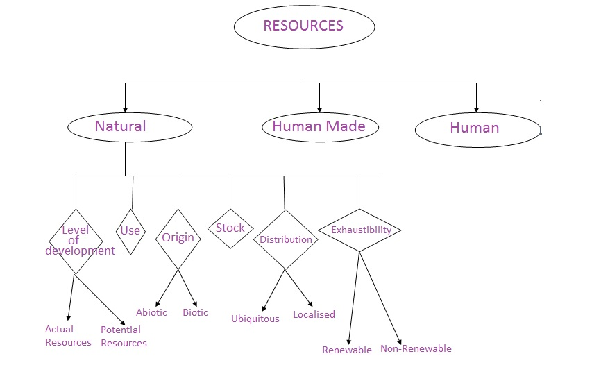 Draw a flowchart on classification of resources - Social ...