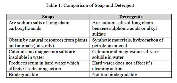 chemistry soaps and detergents A detergent is a surfactant or a mixture of surfactants with cleaning properties in dilute  detergents, like soaps,  campbell tips for detergents chemistry,.