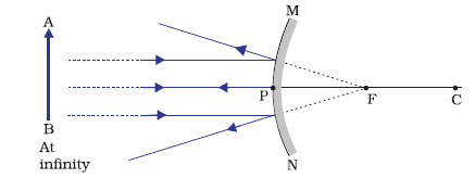 Draw a ray diagram to show the formation of image of an object kept the image is formed at the focus f behind the mirror the size of the image is highly diminished point size the nature of the image is virtual and erect ccuart Gallery