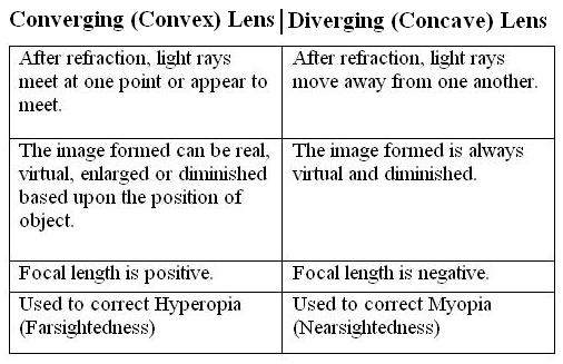 Convex Lens Vs Concave Lens : Difference between concave lens and convex science