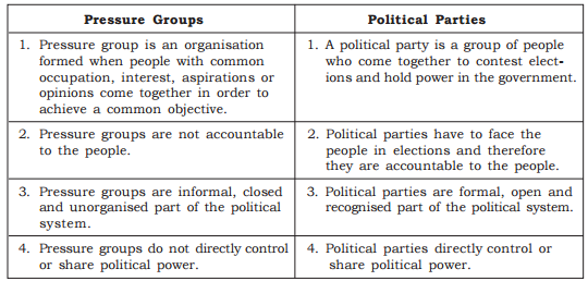 differences between political parties Distinguish the essential differences between interest groups and political parties 1 an interest group is an organization of people with similar policy goals that tries to influence the political process to try to achieve those goals.