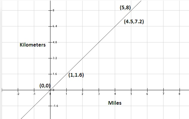 As 1 Mile 6 Kmso Y 6xy 6x 0for X 0 1plot These Points On Graph