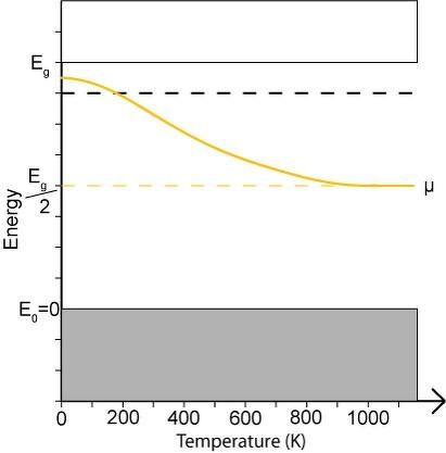 In An N Type Semiconductor The Fermi Level Lies 0 3ev Below