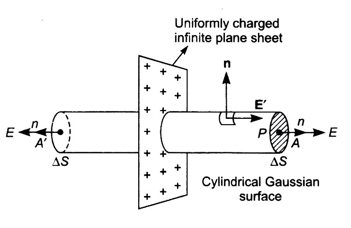 electric field intensity due to a infinite think sheet