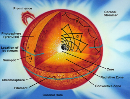 draw a diagram of structure of sun | Meritnation.com