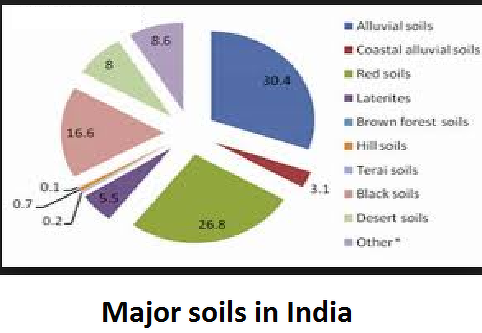 different types of soils in india What are the three different types of soil a: quick answer  clay soil - this type of soil has the finest particles of all soils.
