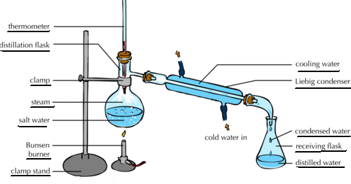 Draw A Neat Labelled Diagram Of Simple Distillation Chemistry Basic