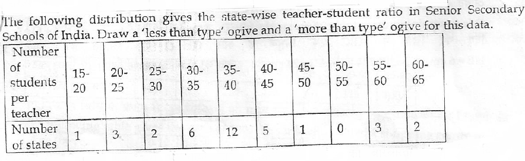 The following distribution gives the state-wise teacher