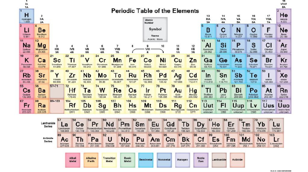 Locate the following groups in the periodic table a for Table group 6 questions