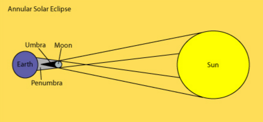 How To Draw A Diagram Of Annular Solar Eclipse Physics 10744351