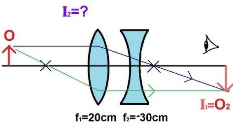 A Convex Lens Is Combined With Concave Lens Draw The Ray Diagram