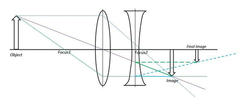 a convex lens is combined with concave lens   draw the ray