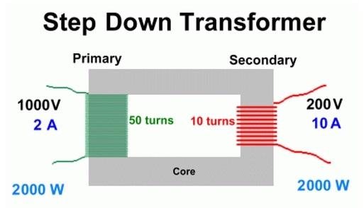 How To Draw Labelled Diagram Of Step-up And Step-down Transformer - Physics