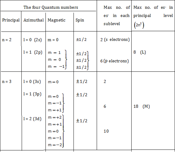 quantum numbers diagram - photo #14