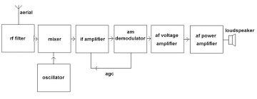 Draw The Block Diagram Of An Am Receiver And Am Transmitter