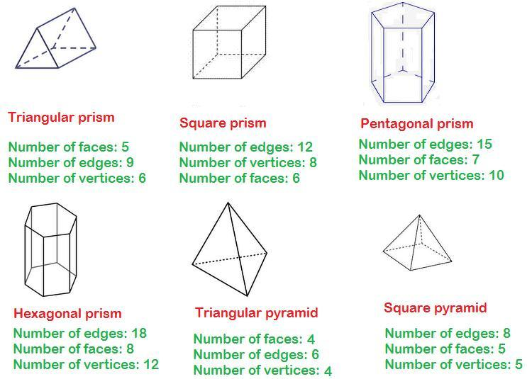 Tell faces,edges and vertices of triangular prism, square