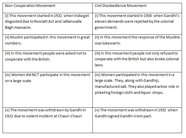difference between civil disobedience and non cooperation movement