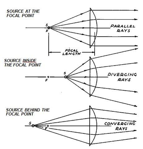 Diagram Of A Plano Convex Lens Diy Enthusiasts Wiring Diagrams