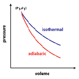 draw pv diagram for isothermal and adiabatic expansion physics Adiabatic PV Diagram Thermal Physics draw pv diagram for isothermal and adiabatic expansion