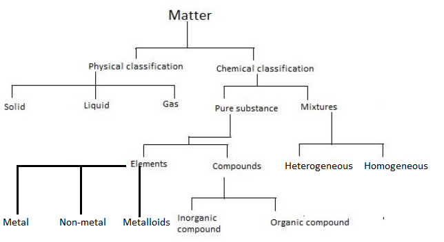 Classification Of Matter Flow Sheet Diagram Chemistry Some Basic