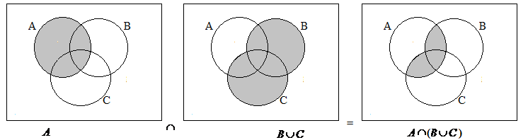 Draw venn diagram and verify a intersect b union c a intersect to shade the region corresponding to a b c we intersect the a loop with the loop formed by bc ccuart Image collections