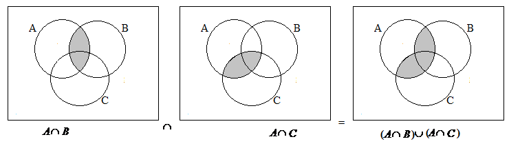 Draw Venn Diagram And Verify A Intersect B Union C A Intersect