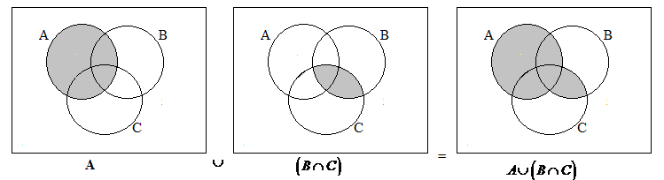 A Union B Intersect C A Union B Intersect A Union C Draw The