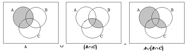 Venn Diagram B Union C Diy Enthusiasts Wiring Diagrams
