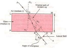 Here AO Is The Incident Ray And BC Is The Emergent Ray.