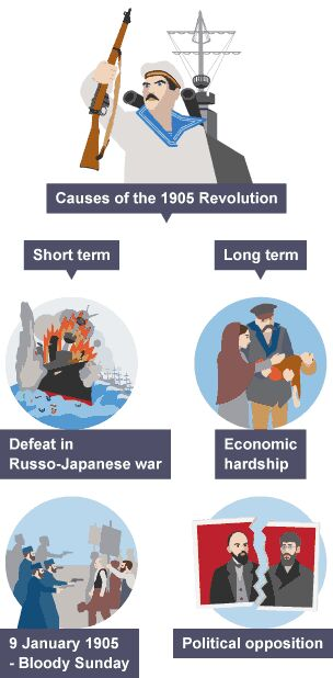 causes of 1905 revolution