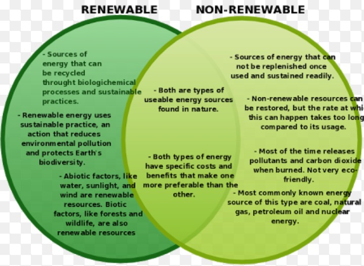 Comparative Study Of Renewable And Nonrenewable Resources