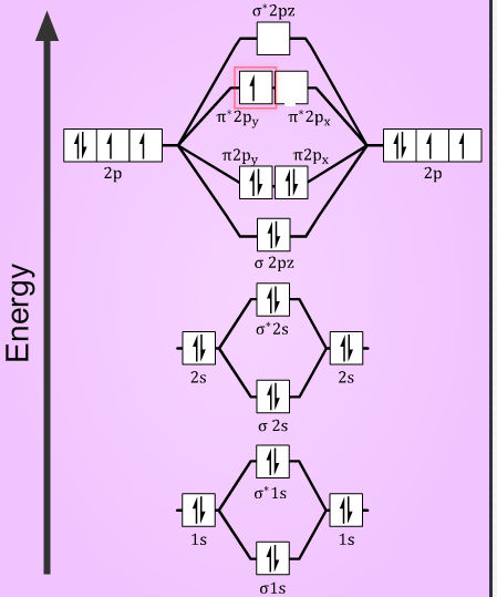 Draw the molecular energy level diagram of 02+ and explain the st ...