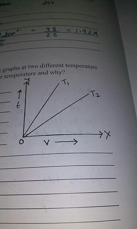 The same resistor Gives the following graphs at two