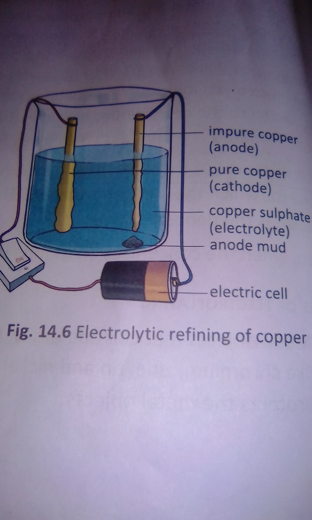 What Is Meant By Refining Of Metals Draw The Diagram Of Electrolytic