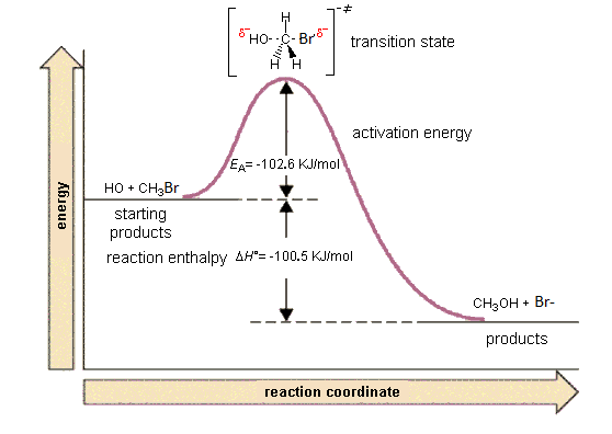 Sn2 Reaction Energy Diagram.Discuss Sn2 Mechanism Of Methyl Bromide Using Aq Koh With