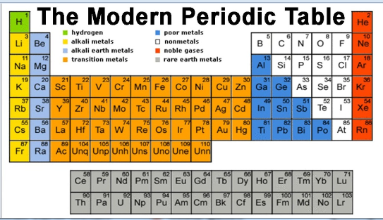 Experts I Have A Doubt My Doubt In The Modern Periodic Table