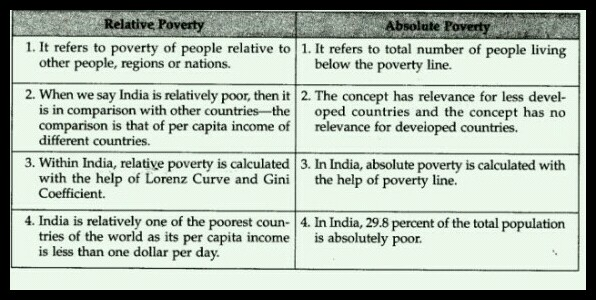 variants of poverty