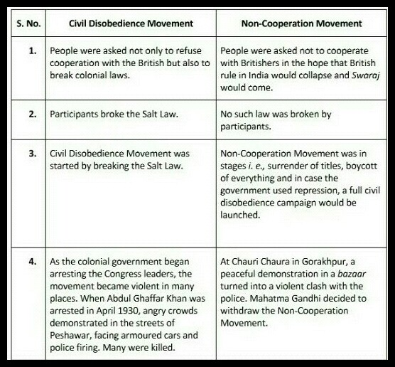 leaders of non cooperation movement