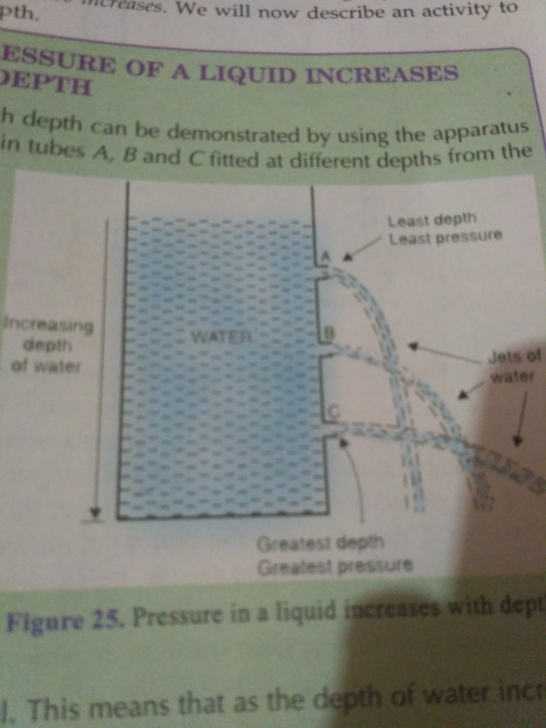 Image result for how does the pressure of liquid depends on its depth